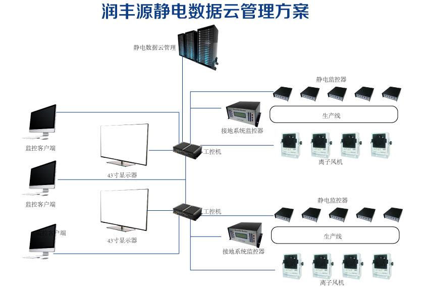 防静电|ESD|HZR|润丰源